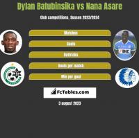 Dylan Batubinsika vs Nana Asare h2h player stats
