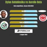 Dylan Batubinsika vs Aurelio Buta h2h player stats