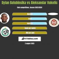 Dylan Batubinsika vs Aleksandar Vukotic h2h player stats