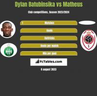 Dylan Batubinsika vs Matheus h2h player stats