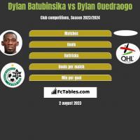 Dylan Batubinsika vs Dylan Ouedraogo h2h player stats