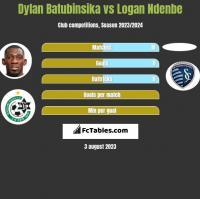 Dylan Batubinsika vs Logan Ndenbe h2h player stats