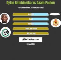 Dylan Batubinsika vs Daam Foulon h2h player stats