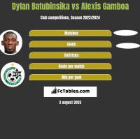 Dylan Batubinsika vs Alexis Gamboa h2h player stats