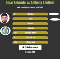 Omar Alderete vs Anthony Sauthier h2h player stats