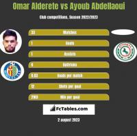 Omar Alderete vs Ayoub Abdellaoui h2h player stats