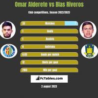 Omar Alderete vs Blas Riveros h2h player stats