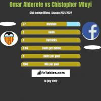 Omar Alderete vs Chistopher Mfuyi h2h player stats