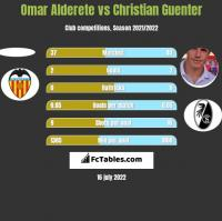 Omar Alderete vs Christian Guenter h2h player stats