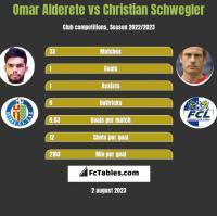 Omar Alderete vs Christian Schwegler h2h player stats