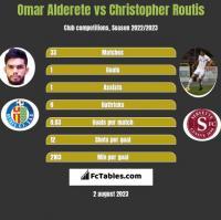 Omar Alderete vs Christopher Routis h2h player stats