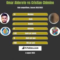Omar Alderete vs Cristian Chimino h2h player stats