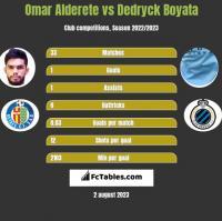Omar Alderete vs Dedryck Boyata h2h player stats