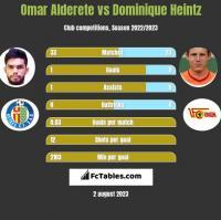 Omar Alderete vs Dominique Heintz h2h player stats