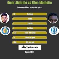 Omar Alderete vs Elton Monteiro h2h player stats
