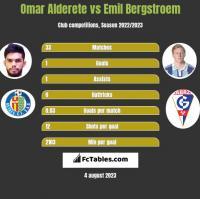 Omar Alderete vs Emil Bergstroem h2h player stats