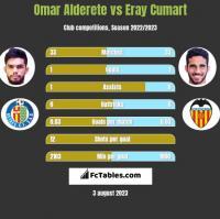 Omar Alderete vs Eray Cumart h2h player stats