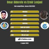 Omar Alderete vs Ermir Lenjani h2h player stats