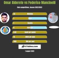 Omar Alderete vs Federico Mancinelli h2h player stats