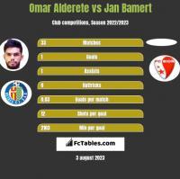 Omar Alderete vs Jan Bamert h2h player stats