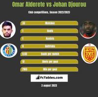 Omar Alderete vs Johan Djourou h2h player stats