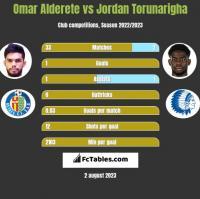 Omar Alderete vs Jordan Torunarigha h2h player stats