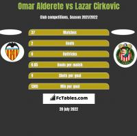 Omar Alderete vs Lazar Cirkovic h2h player stats