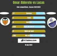 Omar Alderete vs Lucas h2h player stats