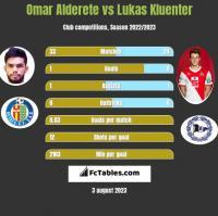 Omar Alderete vs Lukas Kluenter h2h player stats