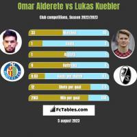 Omar Alderete vs Lukas Kuebler h2h player stats