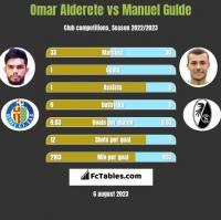 Omar Alderete vs Manuel Gulde h2h player stats
