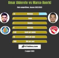 Omar Alderete vs Marco Buerki h2h player stats