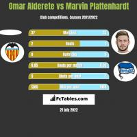 Omar Alderete vs Marvin Plattenhardt h2h player stats