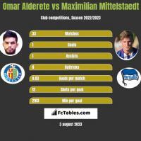 Omar Alderete vs Maximilian Mittelstaedt h2h player stats