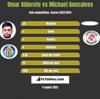 Omar Alderete vs Michael Goncalves h2h player stats