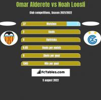 Omar Alderete vs Noah Loosli h2h player stats