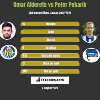 Omar Alderete vs Peter Pekarik h2h player stats