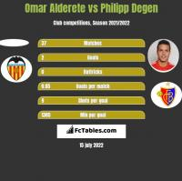 Omar Alderete vs Philipp Degen h2h player stats