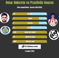 Omar Alderete vs Praxitelis Vouros h2h player stats