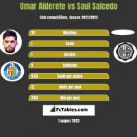 Omar Alderete vs Saul Salcedo h2h player stats