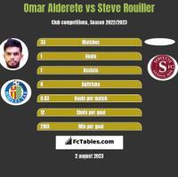 Omar Alderete vs Steve Rouiller h2h player stats
