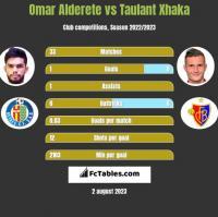 Omar Alderete vs Taulant Xhaka h2h player stats