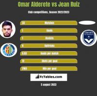 Omar Alderete vs Jean Ruiz h2h player stats