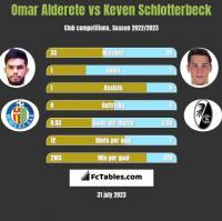 Omar Alderete vs Keven Schlotterbeck h2h player stats