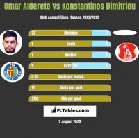 Omar Alderete vs Konstantinos Dimitriou h2h player stats