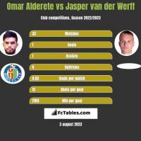 Omar Alderete vs Jasper van der Werff h2h player stats