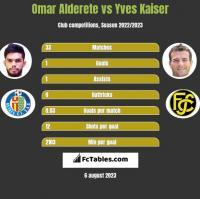 Omar Alderete vs Yves Kaiser h2h player stats