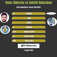 Omar Alderete vs Ashvin Balaruban h2h player stats