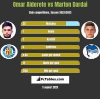 Omar Alderete vs Marton Dardai h2h player stats