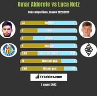 Omar Alderete vs Luca Netz h2h player stats